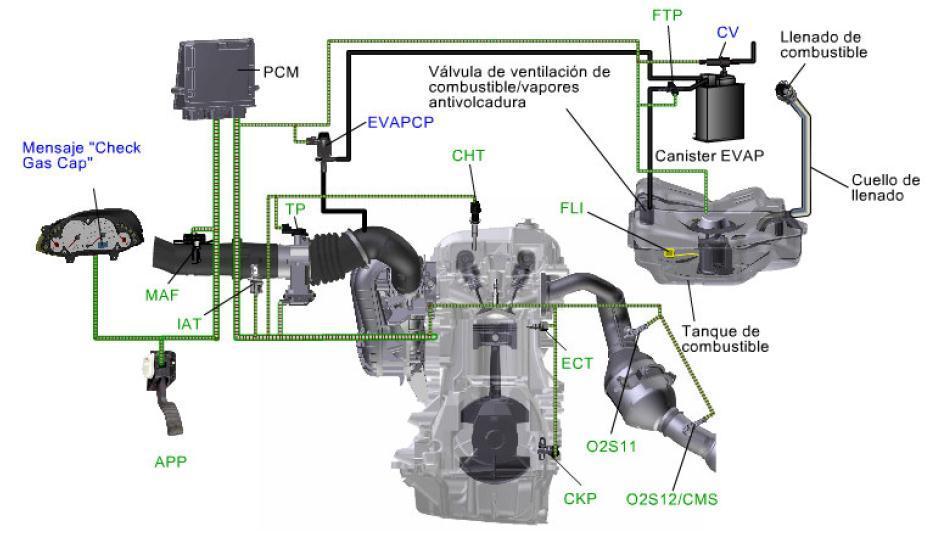Sistema de Evaporación de Emisiones (EVAP)